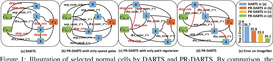 Figure 1 for Theory-Inspired Path-Regularized Differential Network Architecture Search
