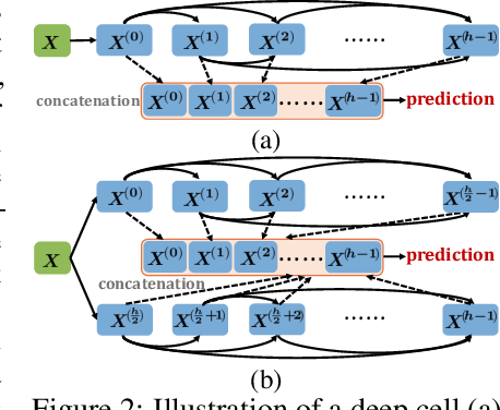 Figure 3 for Theory-Inspired Path-Regularized Differential Network Architecture Search