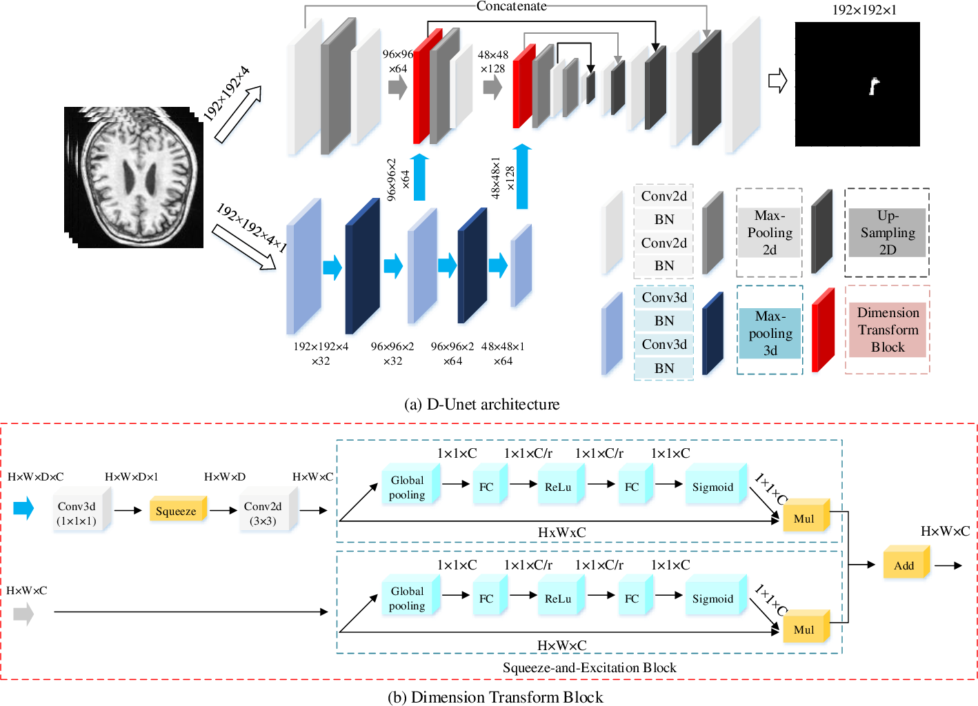 Figure 3 for D-UNet: a dimension-fusion U shape network for chronic stroke lesion segmentation