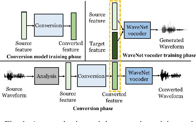 Figure 1 for Refined WaveNet Vocoder for Variational Autoencoder Based Voice Conversion