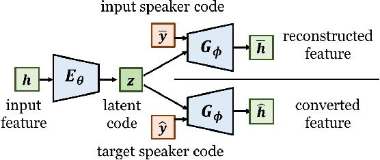 Figure 2 for Refined WaveNet Vocoder for Variational Autoencoder Based Voice Conversion