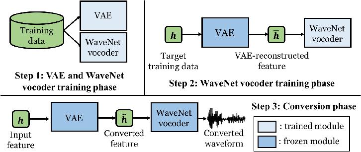 Figure 3 for Refined WaveNet Vocoder for Variational Autoencoder Based Voice Conversion