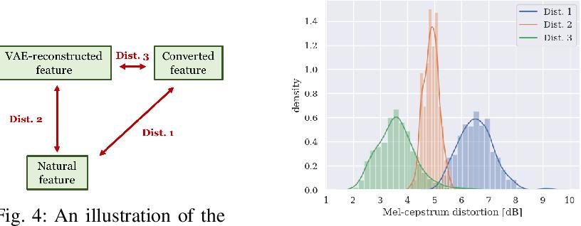 Figure 4 for Refined WaveNet Vocoder for Variational Autoencoder Based Voice Conversion