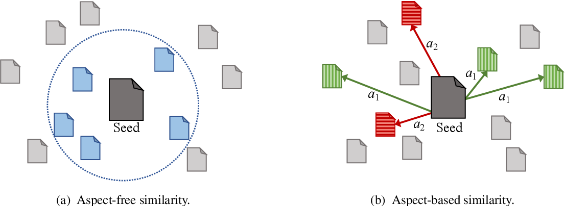 Figure 1 for Aspect-based Document Similarity for Research Papers