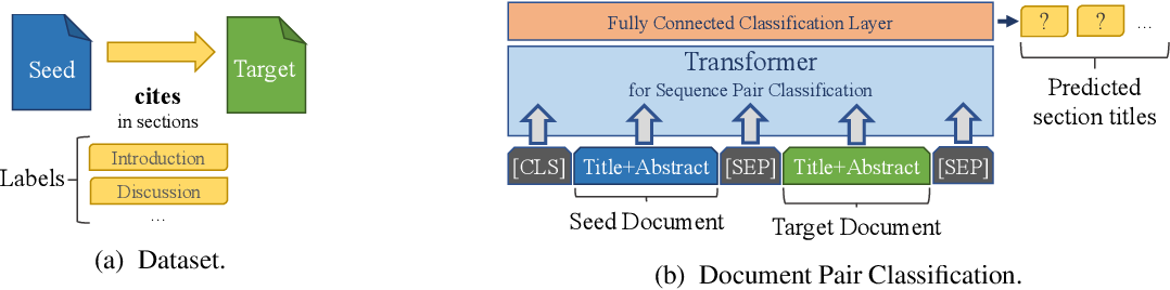 Figure 3 for Aspect-based Document Similarity for Research Papers