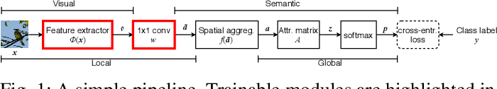 Figure 1 for On Implicit Attribute Localization for Generalized Zero-Shot Learning