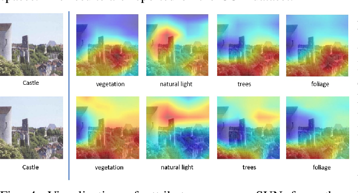 Figure 4 for On Implicit Attribute Localization for Generalized Zero-Shot Learning