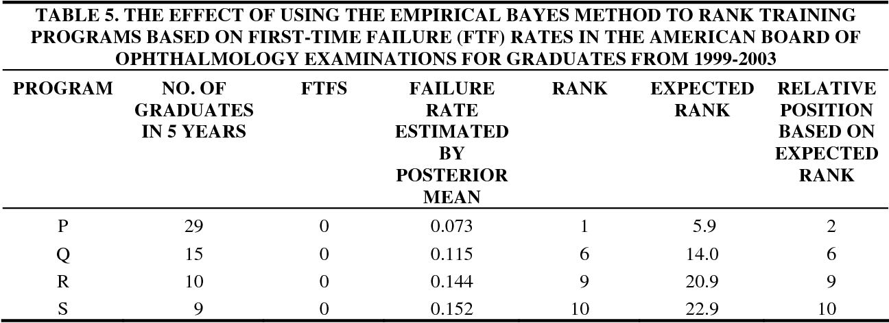 Table 5 from The failure rate of candidates for board certification