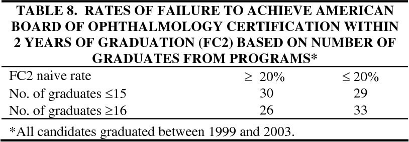 PDF] The failure rate of candidates for board certification