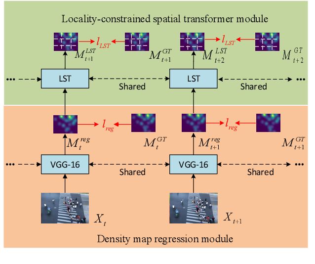 Figure 1 for Locality-constrained Spatial Transformer Network for Video Crowd Counting