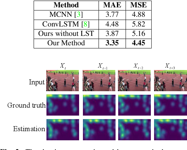 Figure 2 for Locality-constrained Spatial Transformer Network for Video Crowd Counting
