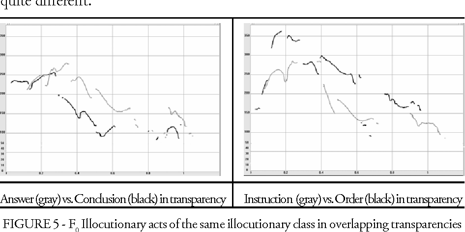 FIGURE 5 - F 0 Illocutionary acts of the same illocutionary class in overlapping transparencies