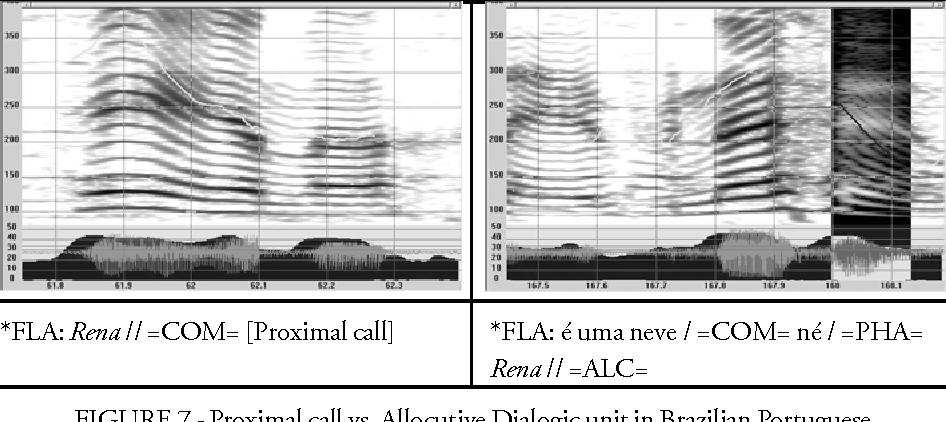 FIGURE 7 - Proximal call vs. Allocutive Dialogic unit in Brazilian Portuguese