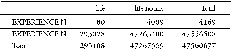 TABLE 7 Table of frequencies relevant to occurrence of nouns in the EXPERIENCE N construction. Numbers in bold are obtained directly from the corpus. The shaded part is the 2x2 contingency table which is the basis for the statistical calculations
