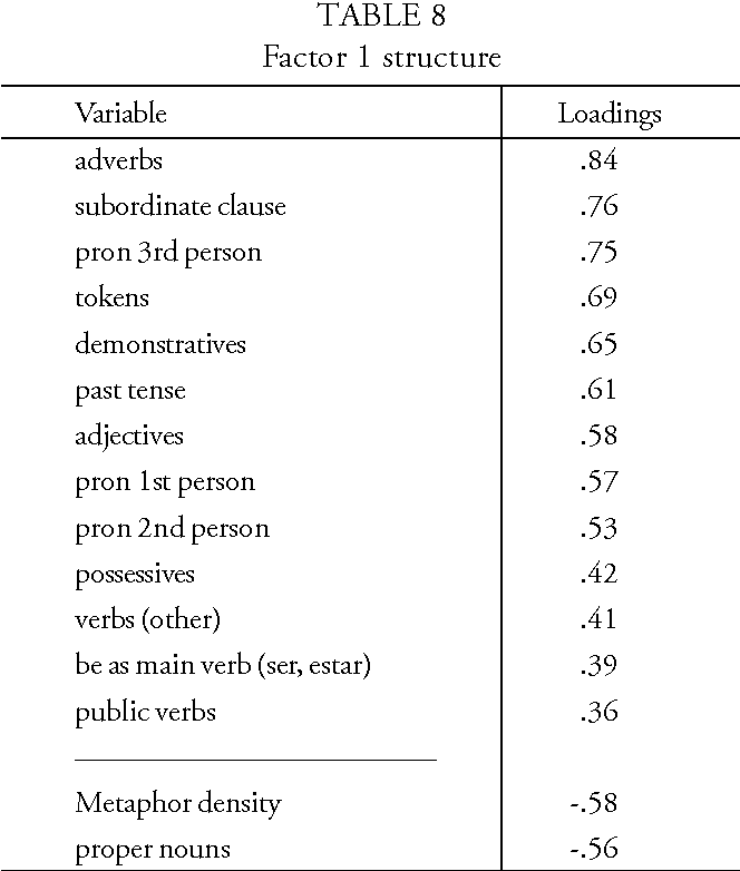 TABLE 8 Factor 1 structure