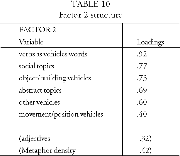 TABLE 10 Factor 2 structure