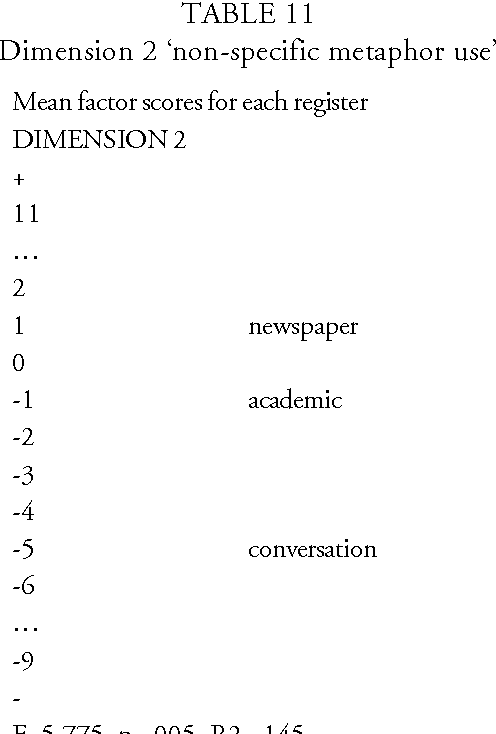 TABLE 11 Dimension 2 'non-specific metaphor use'