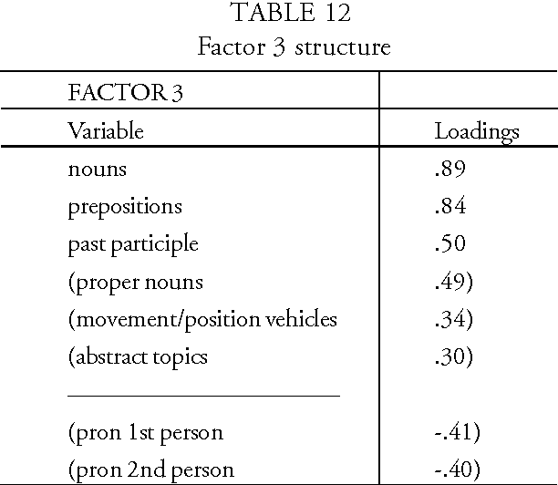 TABLE 12 Factor 3 structure