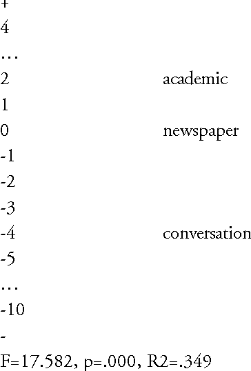 TABLE 13 Dimension 3 'informational versus involved production'