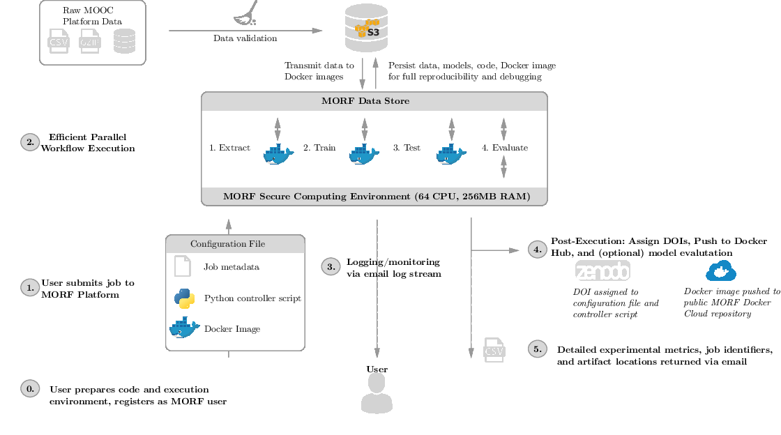 Figure 1 for MORF: A Framework for Predictive Modeling and Replication At Scale With Privacy-Restricted MOOC Data