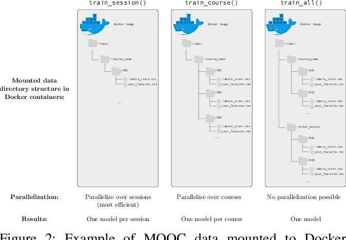 Figure 2 for MORF: A Framework for Predictive Modeling and Replication At Scale With Privacy-Restricted MOOC Data