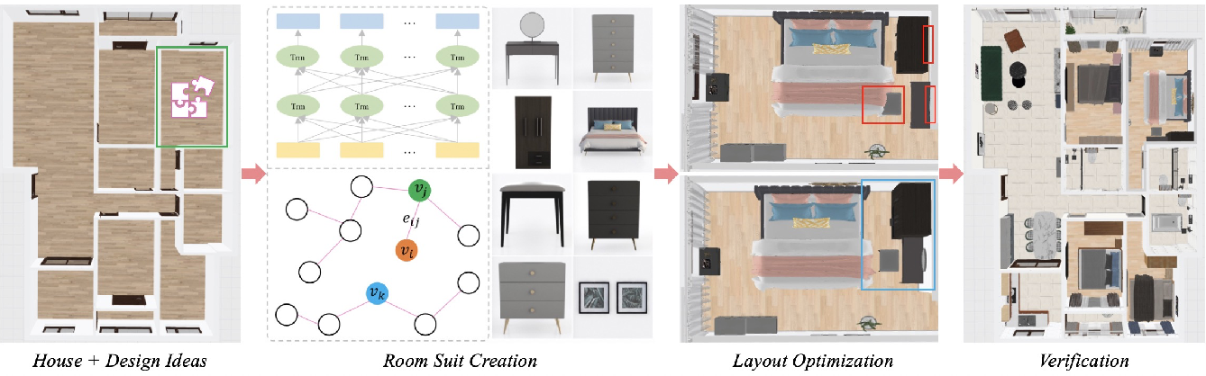 Figure 2 for 3D-FRONT: 3D Furnished Rooms with layOuts and semaNTics