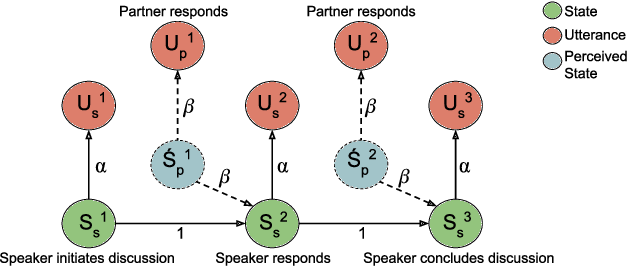 Figure 1 for Modeling Interpersonal Influence of Verbal Behavior in Couples Therapy Dyadic Interactions