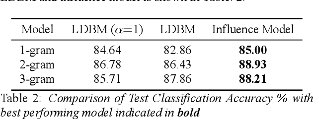 Figure 3 for Modeling Interpersonal Influence of Verbal Behavior in Couples Therapy Dyadic Interactions