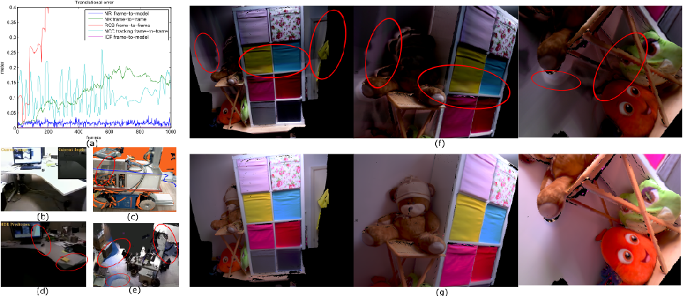 Figure 1 for HDRFusion: HDR SLAM using a low-cost auto-exposure RGB-D sensor