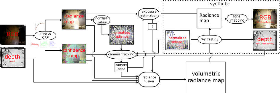 Figure 2 for HDRFusion: HDR SLAM using a low-cost auto-exposure RGB-D sensor