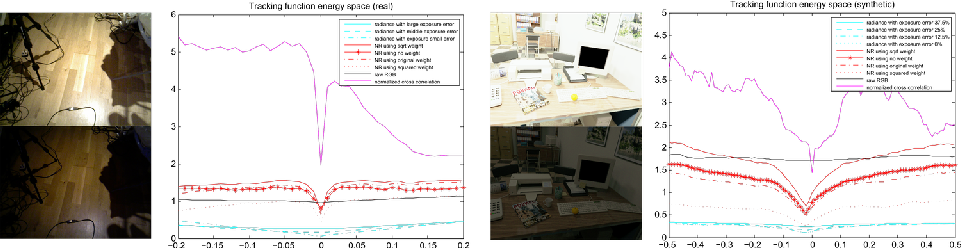 Figure 4 for HDRFusion: HDR SLAM using a low-cost auto-exposure RGB-D sensor