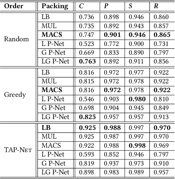Figure 4 for TAP-Net: Transport-and-Pack using Reinforcement Learning
