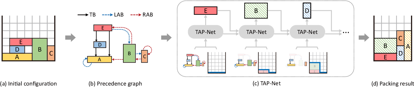 Figure 3 for TAP-Net: Transport-and-Pack using Reinforcement Learning