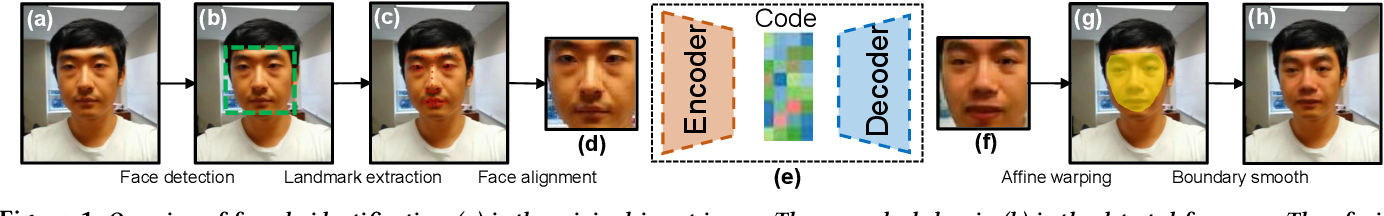 Figure 1 for De-identification without losing faces