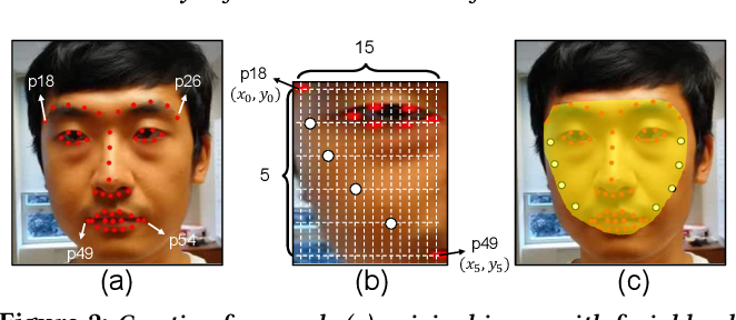 Figure 2 for De-identification without losing faces