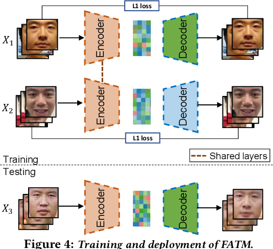 Figure 4 for De-identification without losing faces
