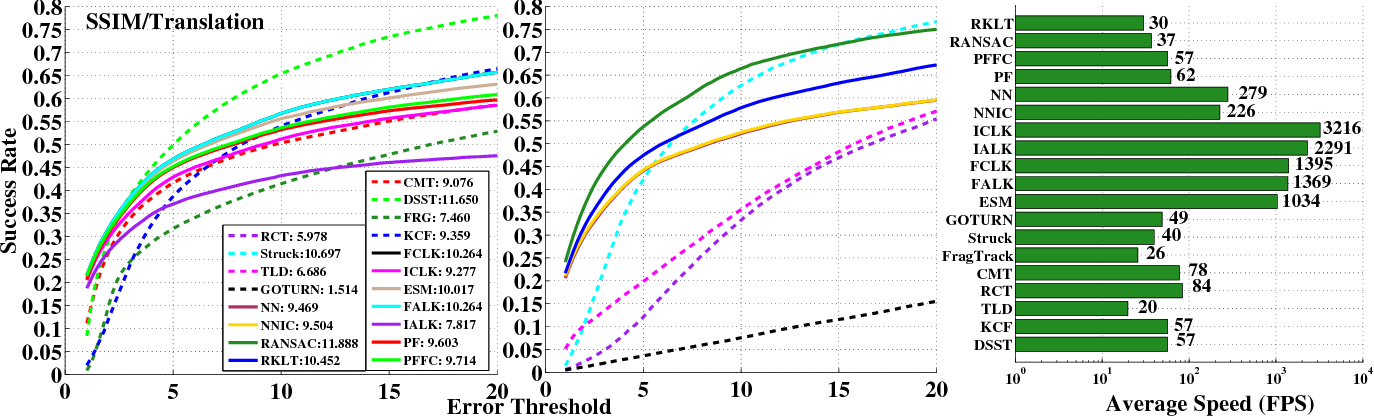 Figure 3 for Unifying Registration based Tracking: A Case Study with Structural Similarity