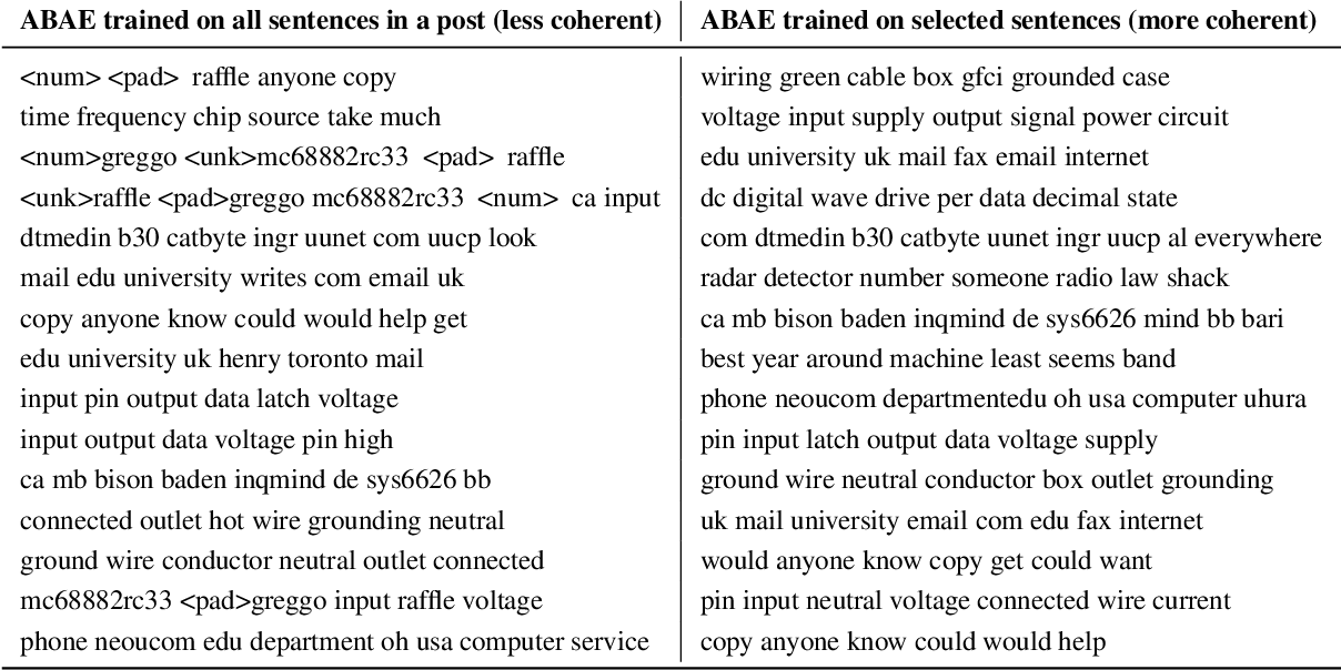 Figure 1 for Improving unsupervised neural aspect extraction for online discussions using out-of-domain classification