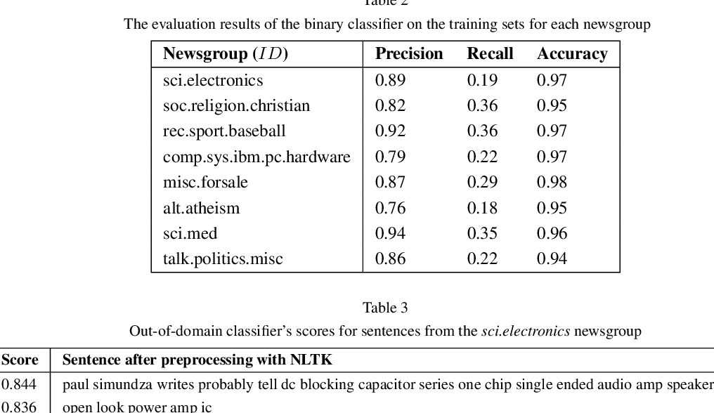 Figure 3 for Improving unsupervised neural aspect extraction for online discussions using out-of-domain classification