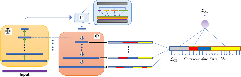 Figure 1 for Coarse to Fine Multi-Resolution Temporal Convolutional Network