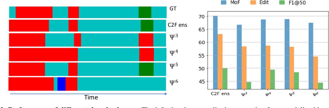 Figure 3 for Coarse to Fine Multi-Resolution Temporal Convolutional Network