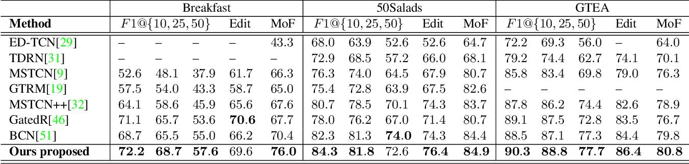 Figure 4 for Coarse to Fine Multi-Resolution Temporal Convolutional Network