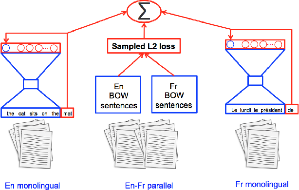 Figure 3 for BilBOWA: Fast Bilingual Distributed Representations without Word Alignments