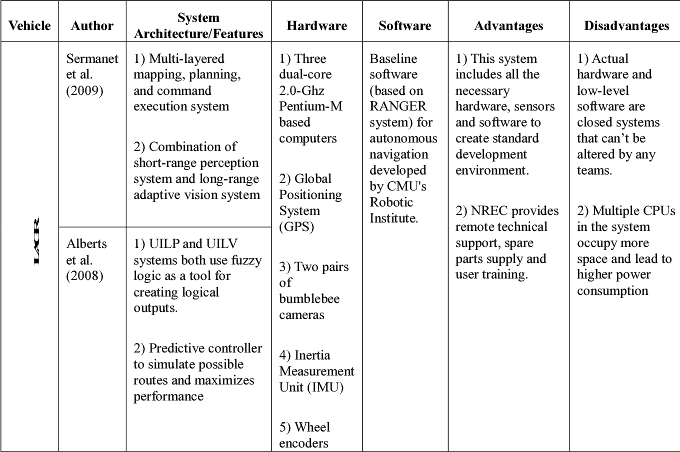 PDF] Compact real-time control system of autonomous vehicle system