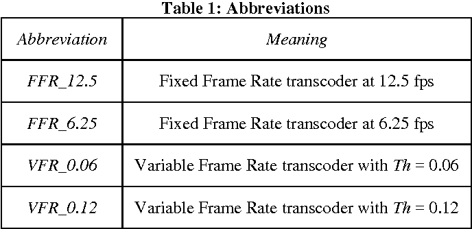 Variable frame rate video for mobile devices - Semantic Scholar