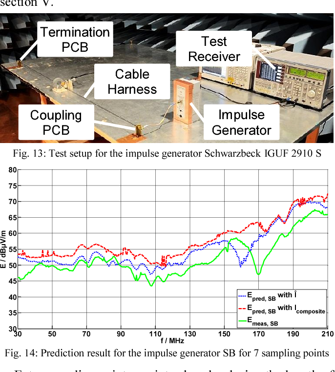 Pre-compliance test method for radiated emissions with