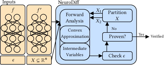 Figure 1 for NeuroDiff: Scalable Differential Verification of Neural Networks using Fine-Grained Approximation