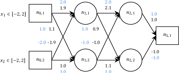 Figure 3 for NeuroDiff: Scalable Differential Verification of Neural Networks using Fine-Grained Approximation