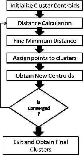 Figure 2. Computational steps of the k- means algorithm