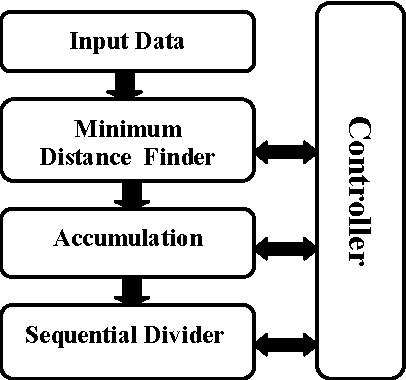 Figure 3. The main hardware blocks